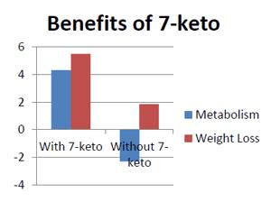 7keto_chart-1