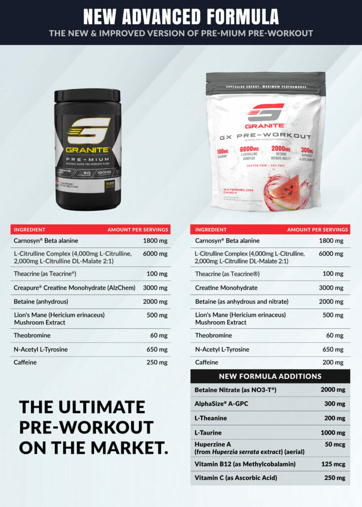 GX Pre-Workout Infographic